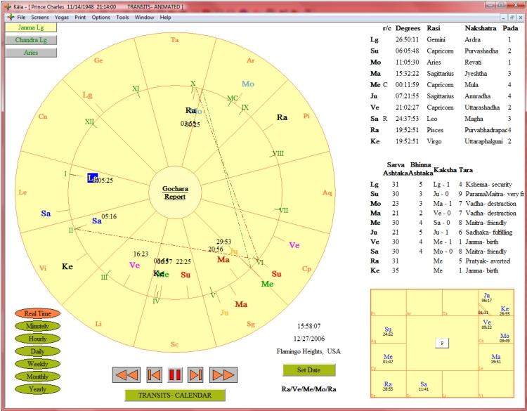 Transits Kala Software Vedic Astrology